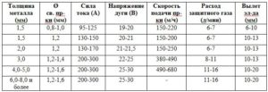 Регулировка подачи проволоки на сварочном полуавтомате