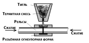 Форма для сварки рельс