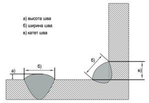 Как проверить катет сварного шва