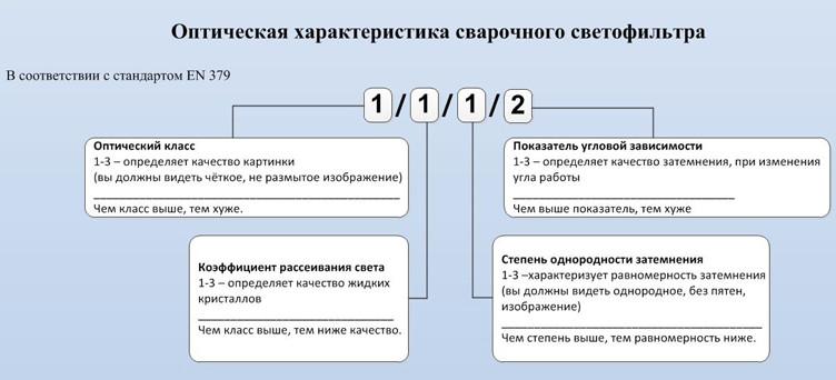 Таблица светофильтров для сварочных масок