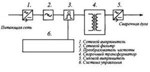 Устройство горелки для полуавтоматической сварки