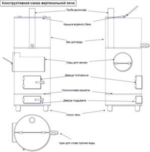 Как сварить печь для бани своими руками из трубы – пошаговая инструкция и рекомендации